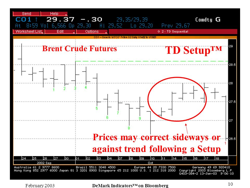 February 2003DeMark Indicators on Bloomberg 10 Prices may correct sideways or against trend following a Setup TD Setup Brent Crude Futures