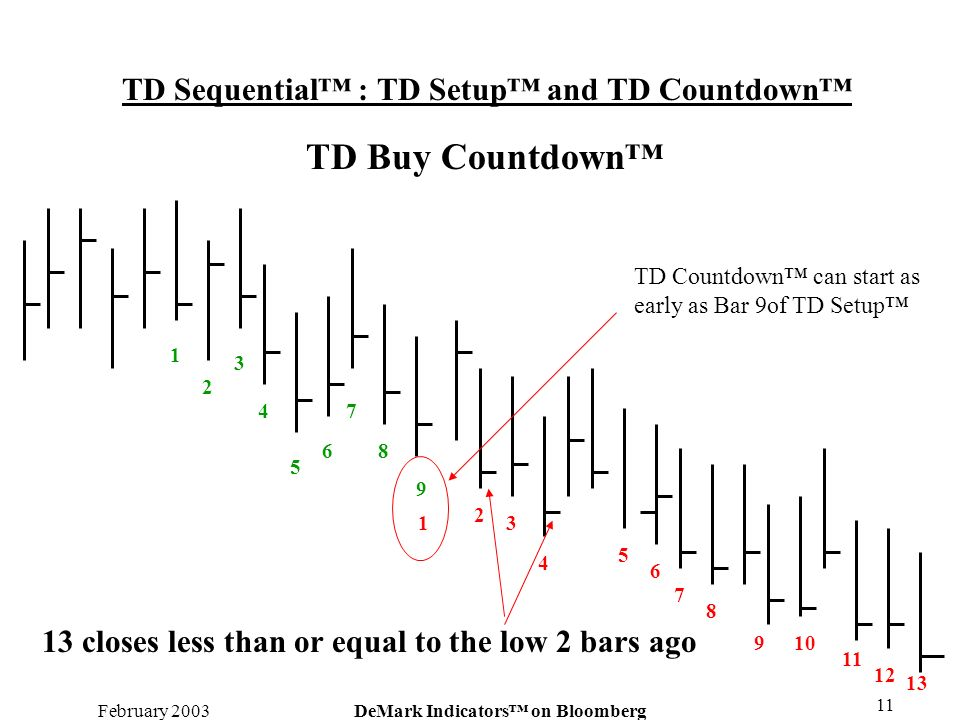 February 2003DeMark Indicators on Bloomberg 11 TD Sequential : TD Setup and TD Countdown 9 1 2 3 4 5 6 7 8 TD Buy Countdown 13 closes less than or equ