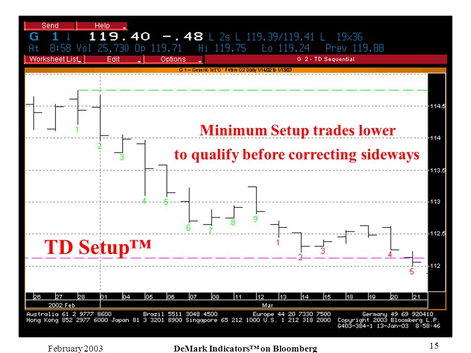 February 2003DeMark Indicators on Bloomberg 15 Minimum Setup trades lower to qualify before correcting sideways TD Setup
