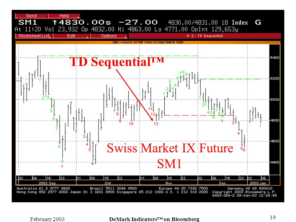 February 2003DeMark Indicators on Bloomberg 19 TD Sequential Swiss Market IX Future SM1