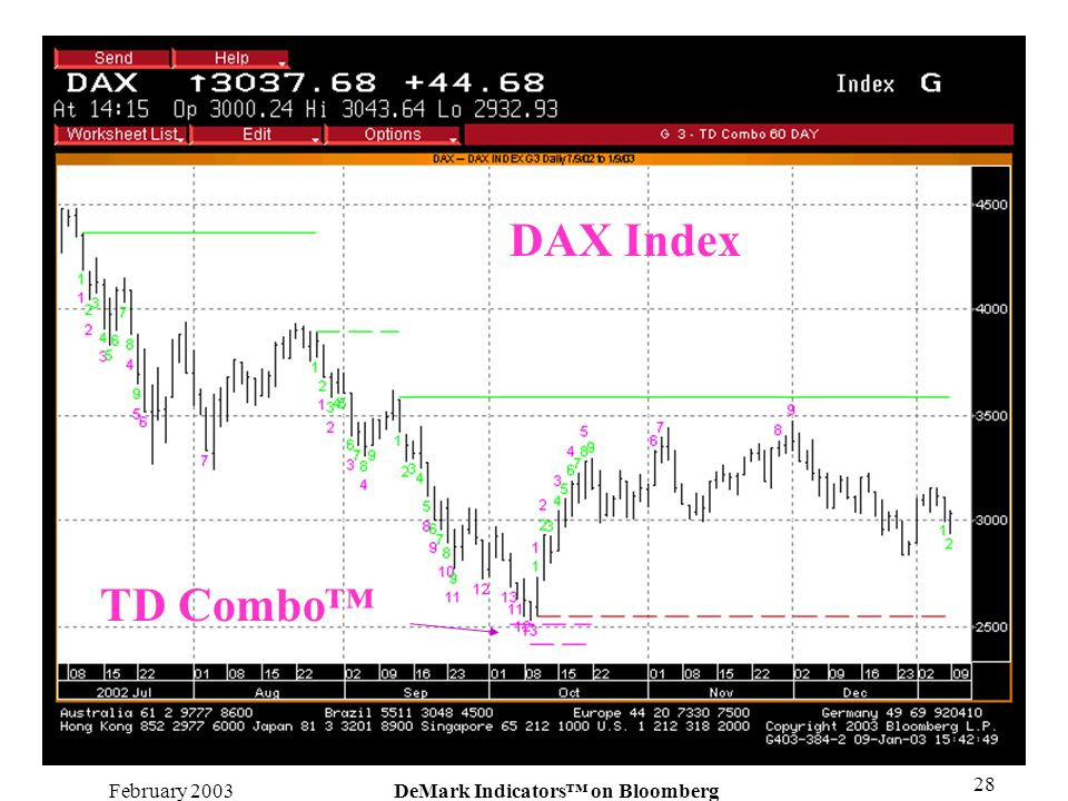February 2003DeMark Indicators on Bloomberg 28 DAX Index TD Combo