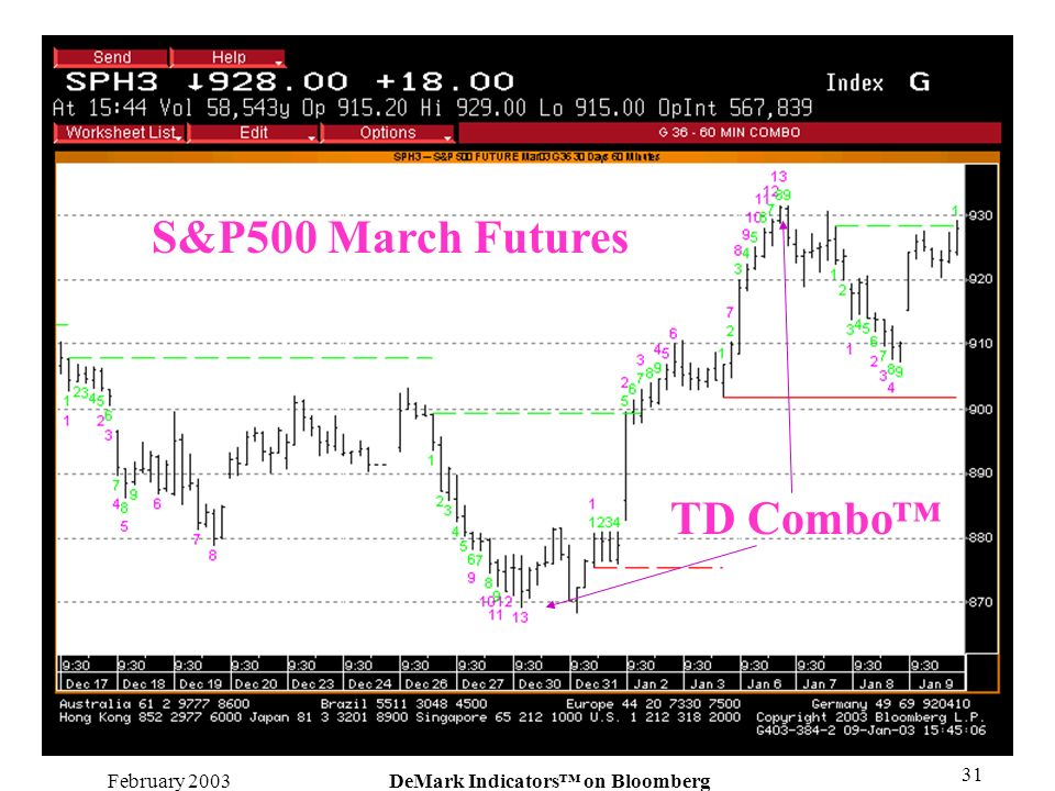 February 2003DeMark Indicators on Bloomberg 31 TD Combo S&P500 March Futures