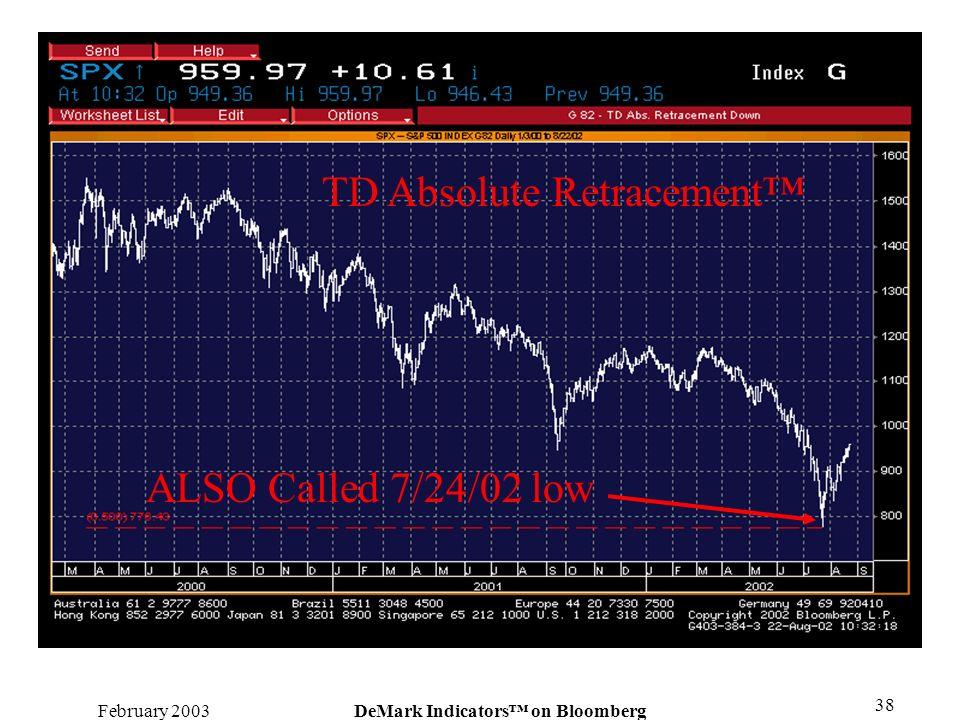 February 2003DeMark Indicators on Bloomberg 38 TD Absolute Retracement ALSO Called 7/24/02 low