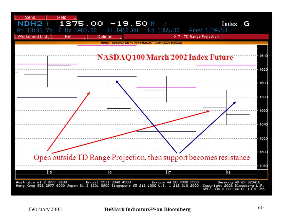 February 2003DeMark Indicators on Bloomberg 60 NASDAQ 100 March 2002 Index Future Open outside TD Range Projection, then support becomes resistance