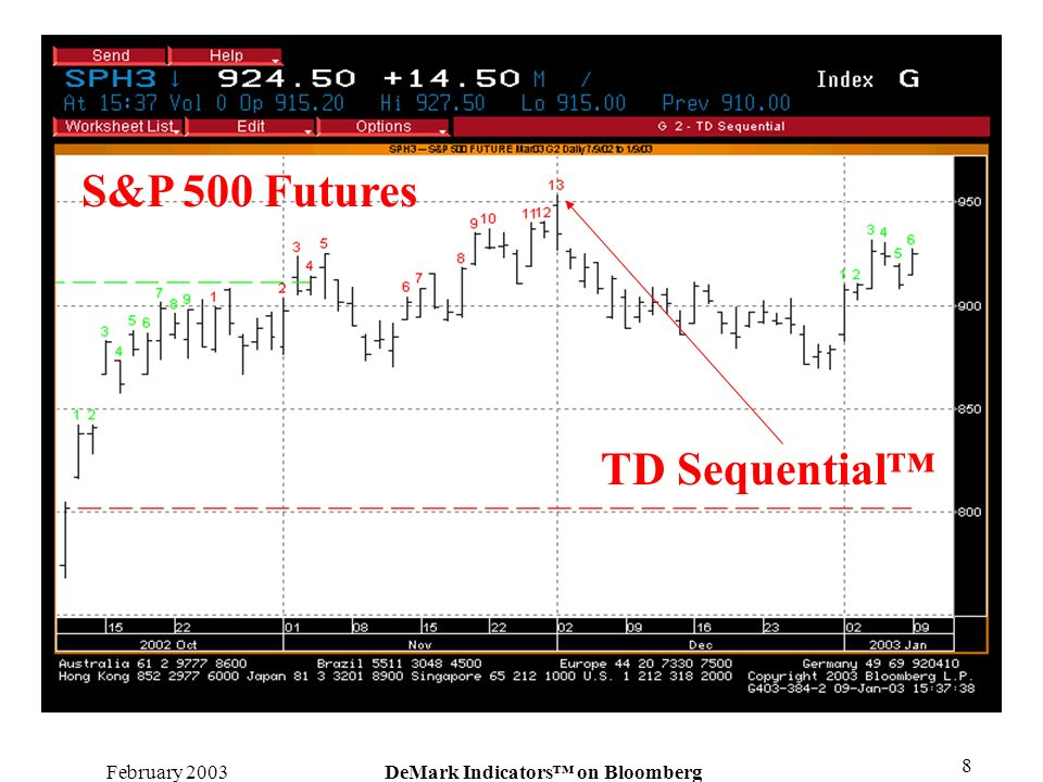 February 2003DeMark Indicators on Bloomberg 8 TD Sequential S&P 500 Futures