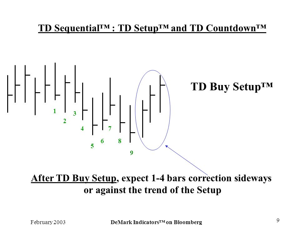 February 2003DeMark Indicators on Bloomberg 9 TD Sequential : TD Setup and TD Countdown 9 1 2 3 4 5 6 7 8 TD Buy Setup After TD Buy Setup, expect 1-4