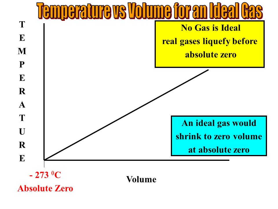 Volume TEMPERATURETEMPERATURE - 273 0 C Absolute Zero No Gas is Ideal real gases liquefy before absolute zero An ideal gas would shrink to zero volume at absolute zero