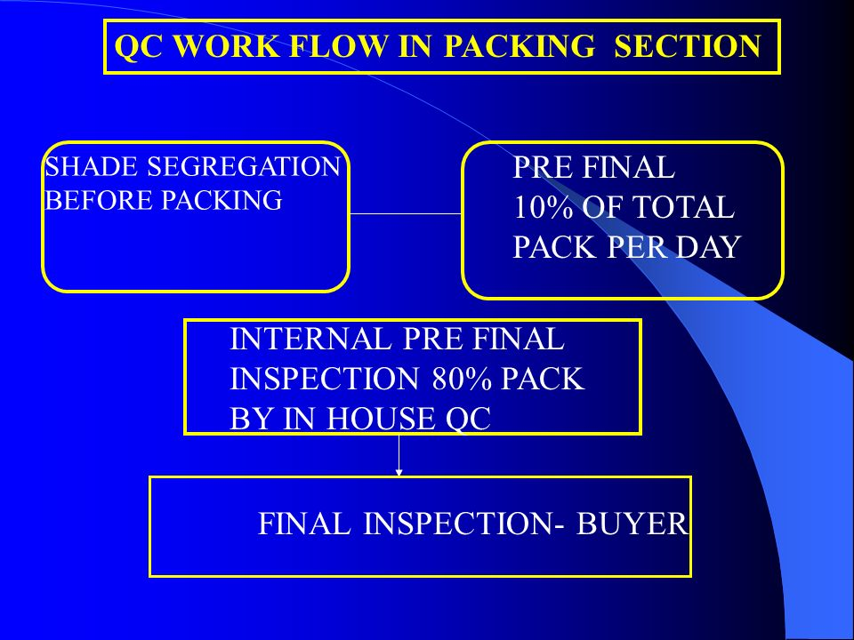 QC WORK FLOW IN PACKING SECTION SHADE SEGREGATION BEFORE PACKING PRE FINAL 10% OF TOTAL PACK PER DAY INTERNAL PRE FINAL INSPECTION 80% PACK BY IN HOUS