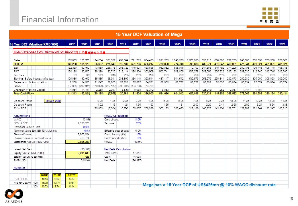 Financial Information 16 15 Year DCF Valuation of Mega Mega has a 15 Year DCF of US$426mn @ 10% WACC discount rate.