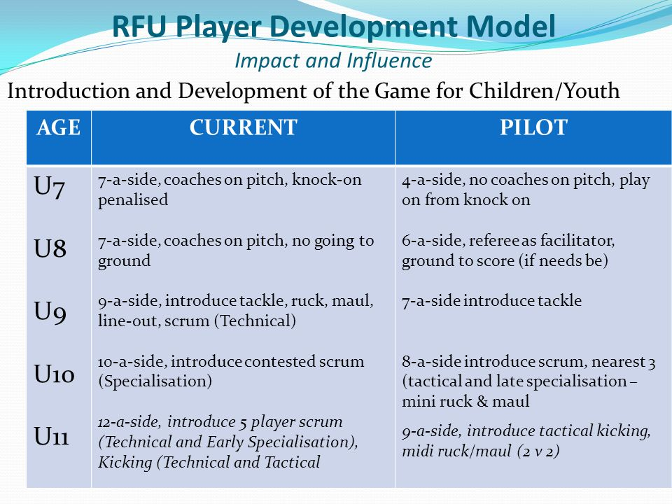 Introduction and Development of the Game for Children/Youth AGECURRENTPILOT U7 U8 U9 U10 U11 7-a-side, coaches on pitch, knock-on penalised 7-a-side,