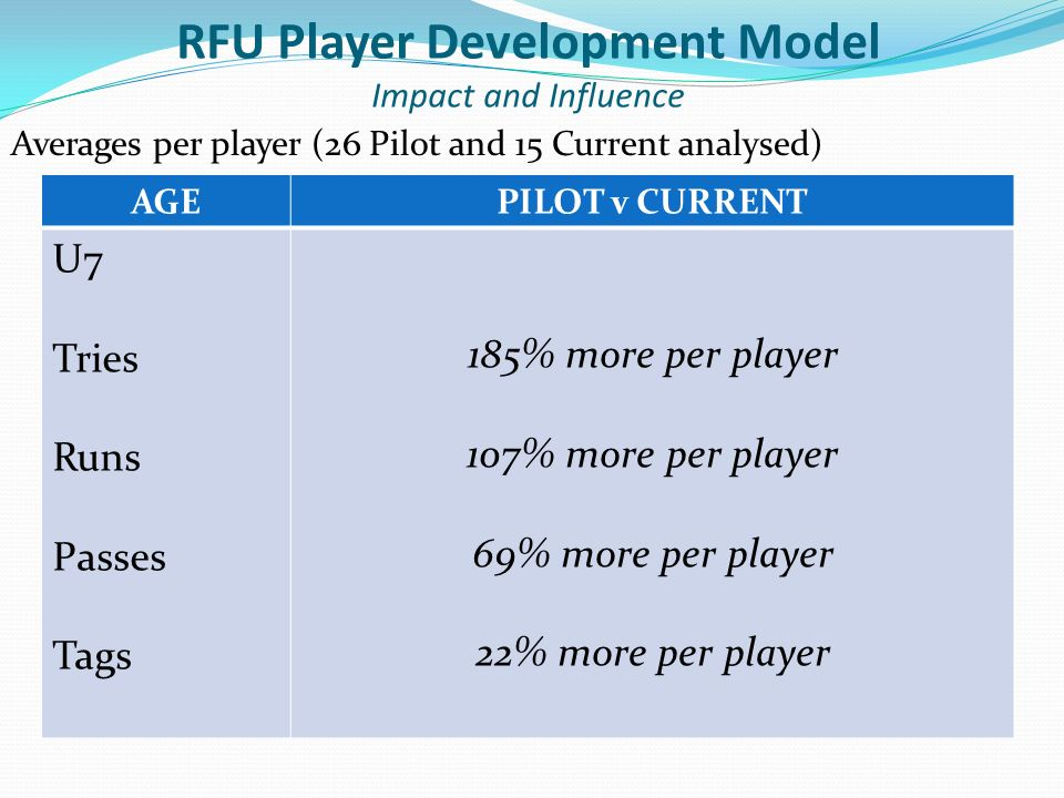 Averages per player (26 Pilot and 15 Current analysed) AGEPILOT v CURRENT U7 Tries Runs Passes Tags 185% more per player 107% more per player 69% more per player 22% more per player RFU Player Development Model Impact and Influence