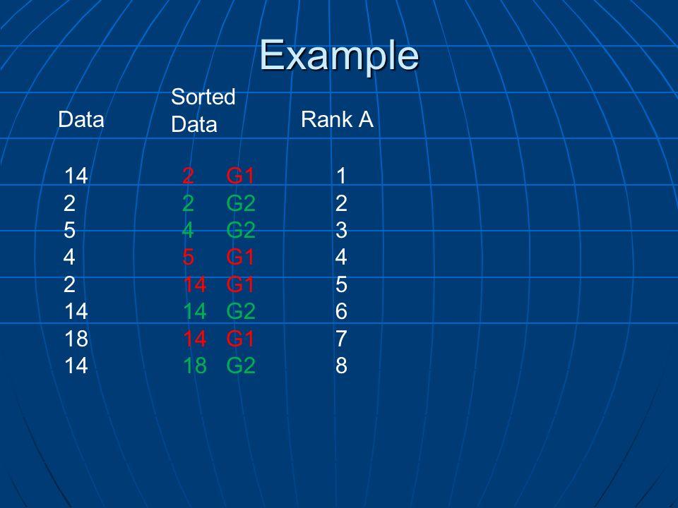 Example Rank A 2 G1 2 G2 4 G2 5 G1 14 G1 14 G2 14 G1 18 G2 1234567812345678 Sorted Data 14 2 5 4 2 14 18 14