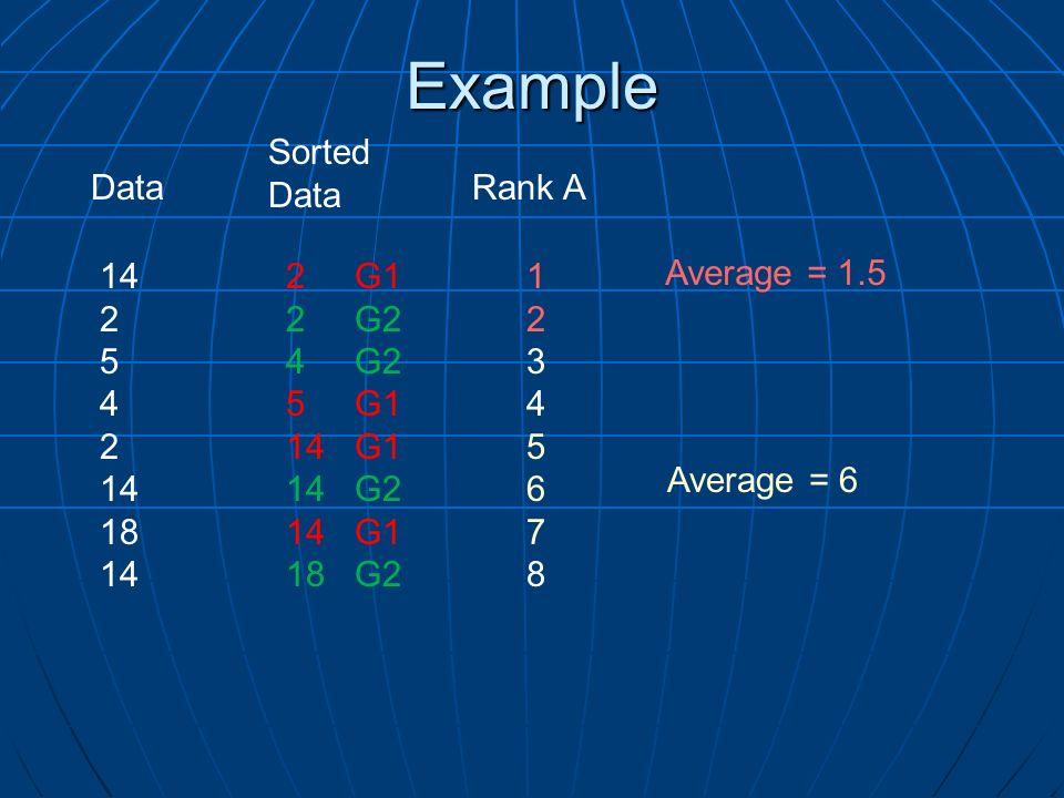 Example Rank A 2 G1 2 G2 4 G2 5 G1 14 G1 14 G2 14 G1 18 G2 1234567812345678 Sorted Data 14 2 5 4 2 14 18 14 Average = 1.5 Average = 6