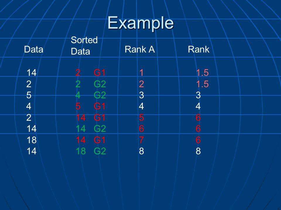Example Rank A 2 G1 2 G2 4 G2 5 G1 14 G1 14 G2 14 G1 18 G2 1234567812345678 Sorted Data 14 2 5 4 2 14 18 141.5 3 4 6 8 Rank