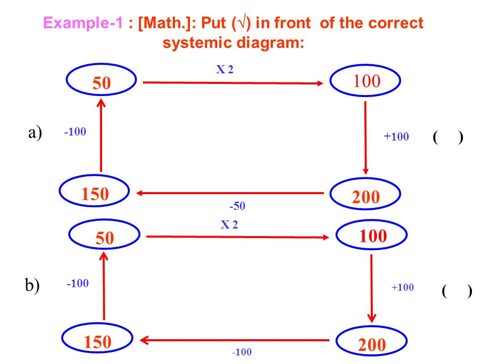 ( ) 50 100 -100 X 2 +100 -50 a) 150 200 ( ) 50 100 -100 X 2 +100 -100 b) 150 200 Example-1 : [Math.]: Put ( ) in front of the correct systemic diagram: