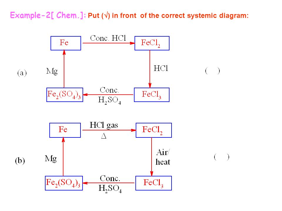 Example-2[ Chem.]: Put ( ) in front of the correct systemic diagram: