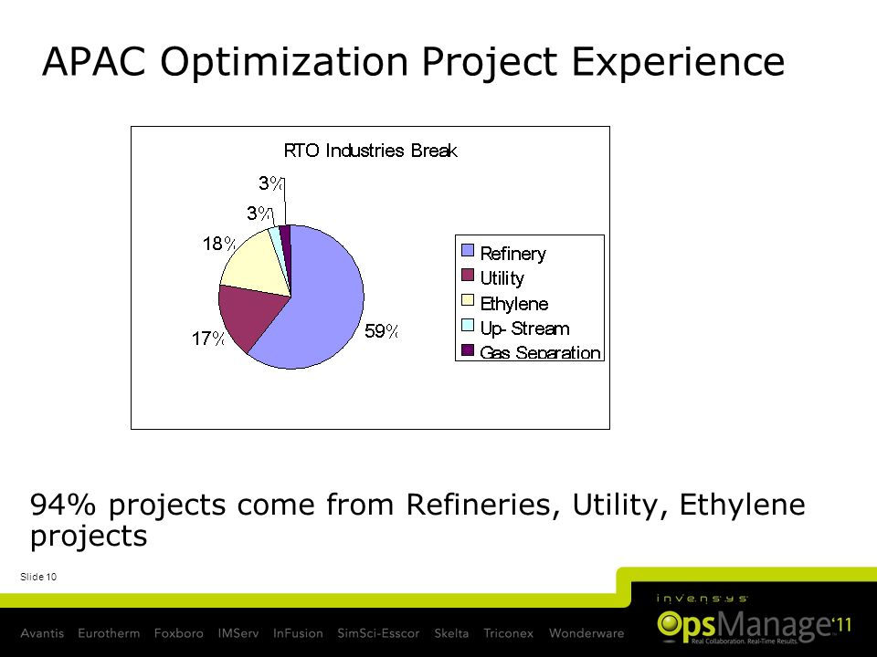 Slide 10 APAC Optimization Project Experience 94% projects come from Refineries, Utility, Ethylene projects