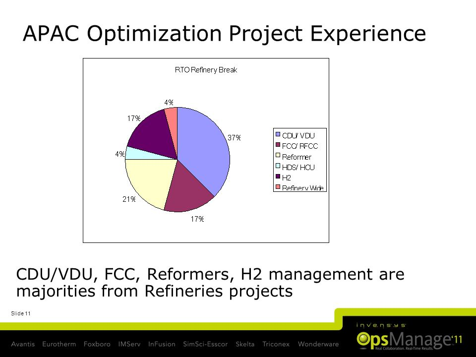 Slide 11 APAC Optimization Project Experience CDU/VDU, FCC, Reformers, H2 management are majorities from Refineries projects