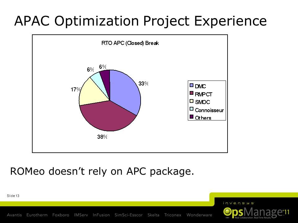 Slide 13 APAC Optimization Project Experience ROMeo doesnt rely on APC package.