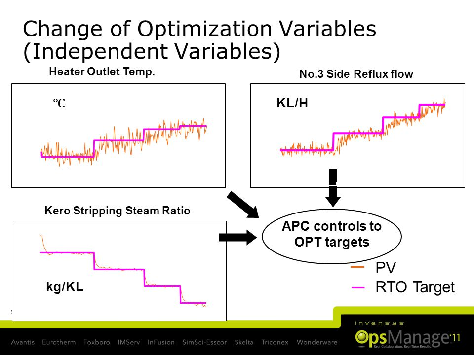 Slide 16 Heater Outlet Temp. No.3 Side Reflux flow Kero Stripping Steam Ratio kg/KL KL/H PV RTO Target APC controls to OPT targets Change of Optimizat