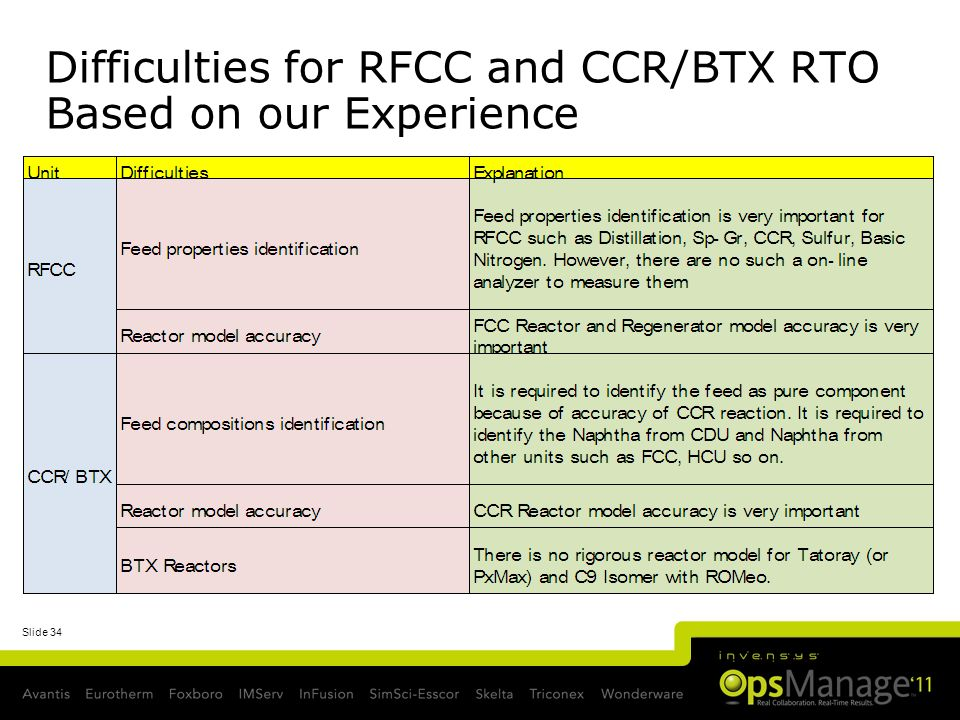 Slide 34 Difficulties for RFCC and CCR/BTX RTO Based on our Experience
