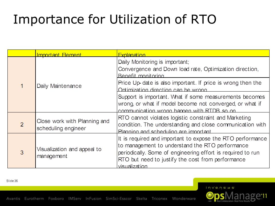 Slide 35 Importance for Utilization of RTO