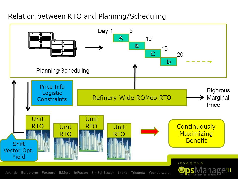 Slide 42 Relation between RTO and Planning/Scheduling Day 15 10 15 20 Planning/Scheduling Refinery Wide ROMeo RTO Unit RTO Shift Vector Opt. Yield Pri