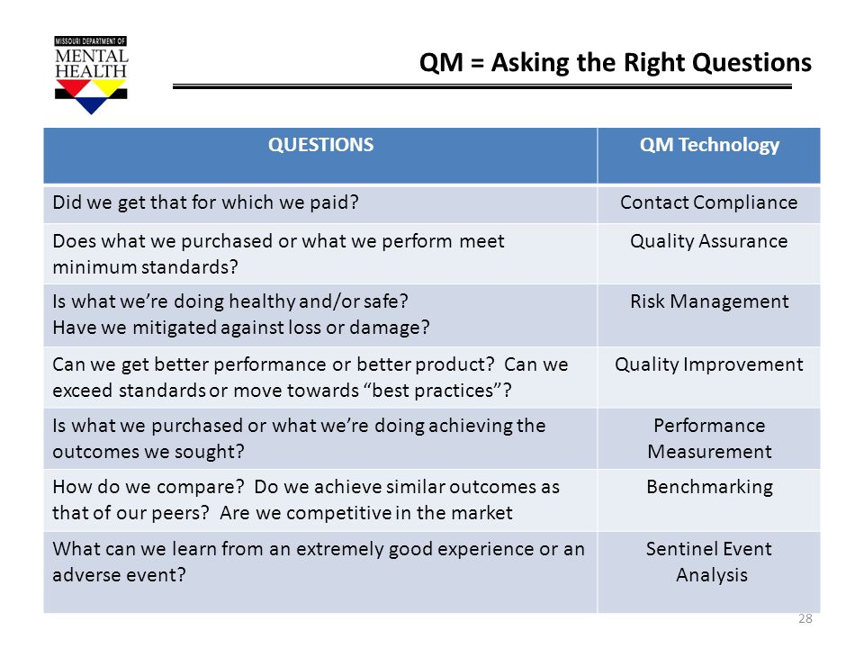 28 QM = Asking the Right Questions QUESTIONSQM Technology Did we get that for which we paid?Contact Compliance Does what we purchased or what we perfo