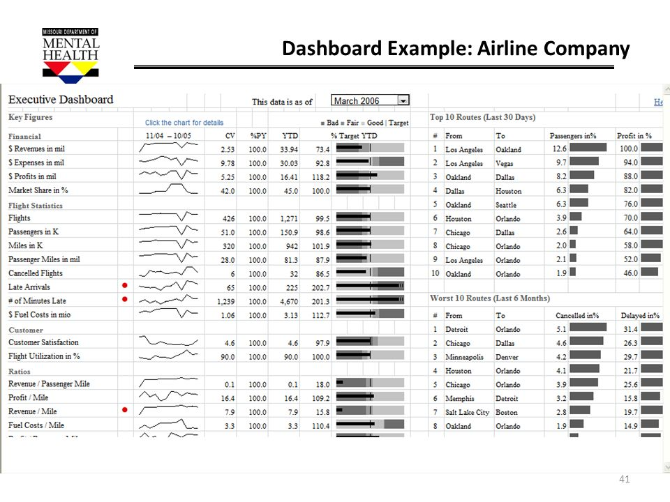 41 Dashboard Example: Airline Company