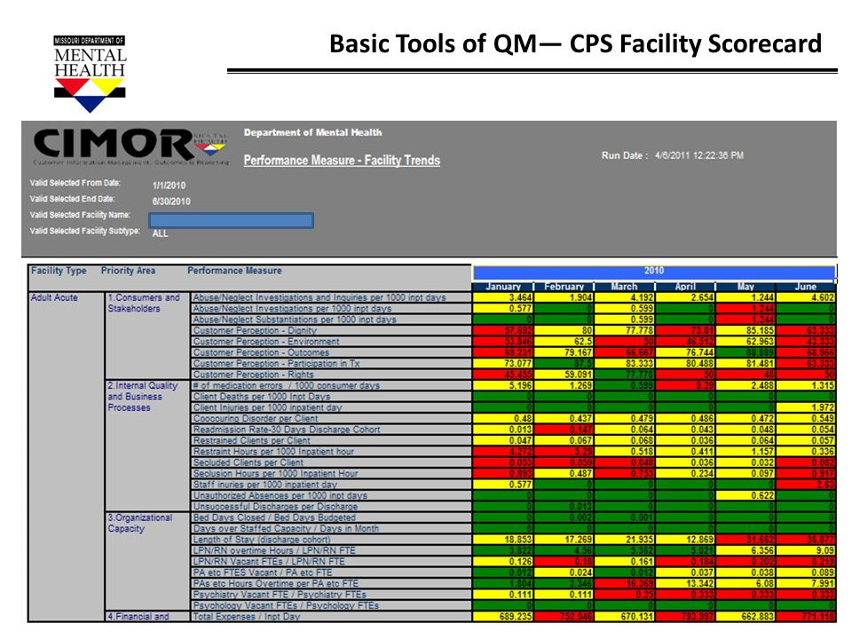 42 Basic Tools of QM CPS Facility Scorecard