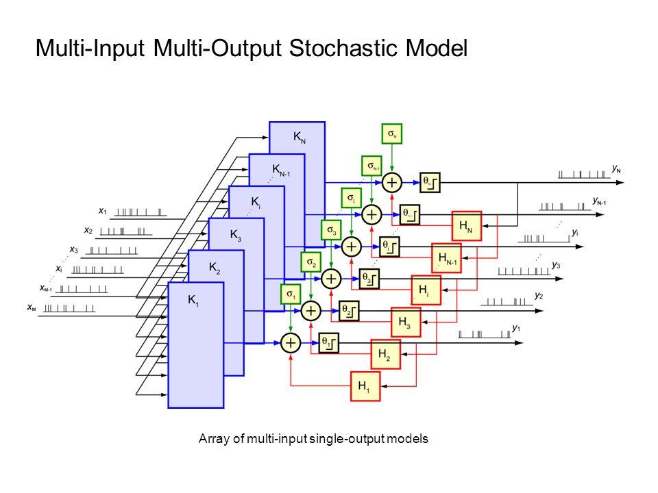 Multi-Input Multi-Output Stochastic Model Array of multi-input single-output models