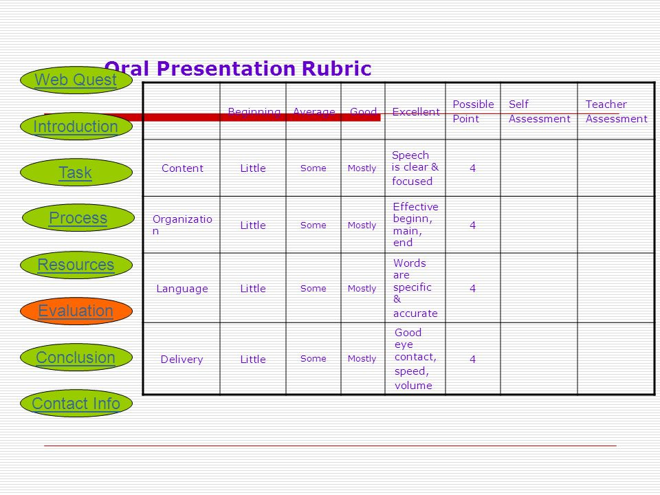 Oral Presentation Rubric BeginningAverageGoodExcellent Possible Point Self Assessment Teacher Assessment ContentLittle SomeMostly Speech is clear & focused 4 Organizatio n Little SomeMostly Effective beginn, main, end 4 LanguageLittle SomeMostly Words are specific & accurate 4 DeliveryLittle SomeMostly Good eye contact, speed, volume 4 Introduction Task Process Resources Evaluation Conclusion Web Quest Contact Info
