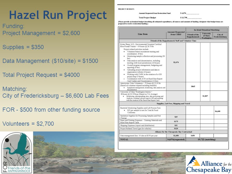 Funding: Project Management = $2,600 Supplies = $350 Data Management ($10/site) = $1500 Total Project Request = $4000 Matching: City of Fredericksburg