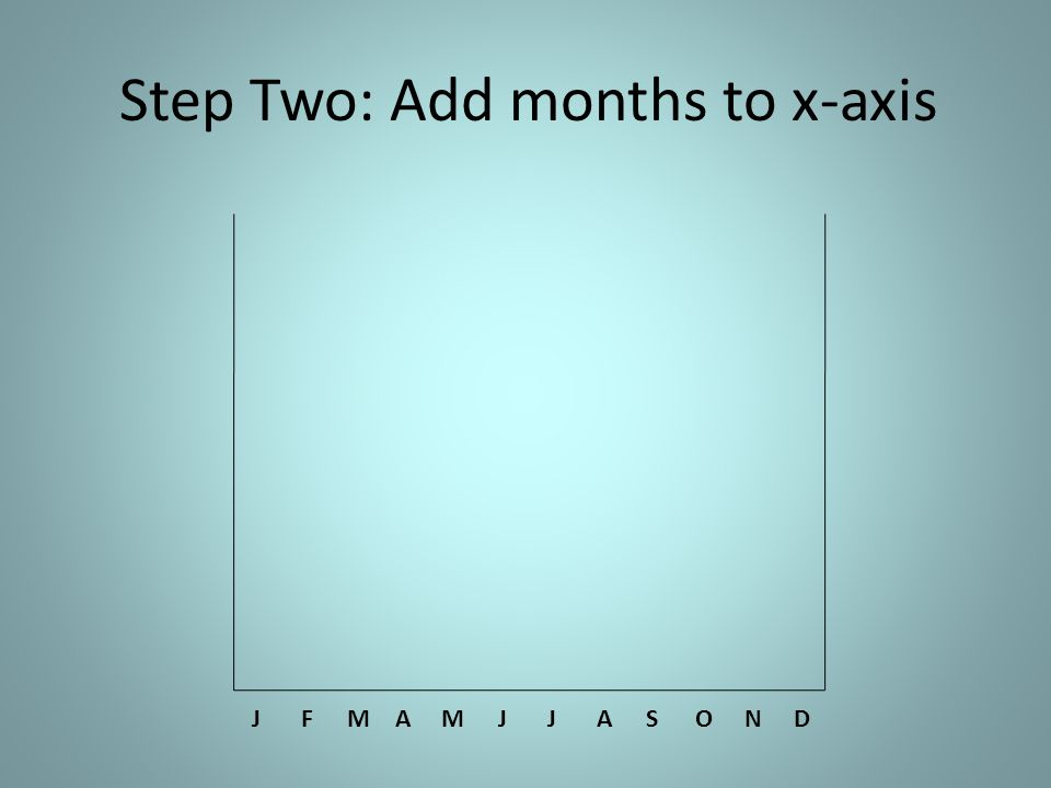 Step Two: Add months to x-axis JFMAMJJASOND