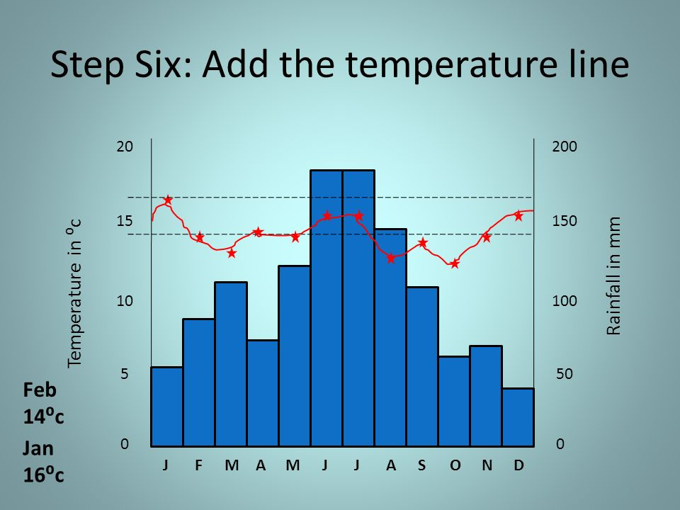 Step Six: Add the temperature line JFMAMJJASOND 5 10 15 20 0 Temperature in c 50 100 150 200 0 Rainfall in mm Jan 16c Feb 14c