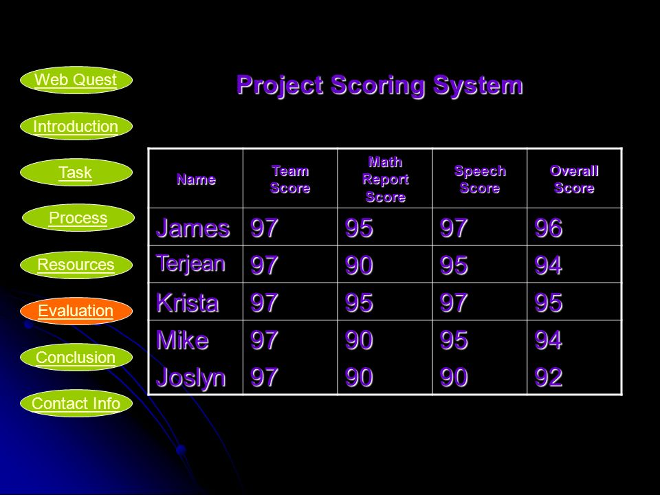 Project Scoring System Name Team Score Math Report Score Speech Score Overall Score James97959796 Terjean97909594 Krista97959795 MikeJoslyn9797909095909492 Introduction Task Process Resources Evaluation Conclusion Web Quest Contact Info