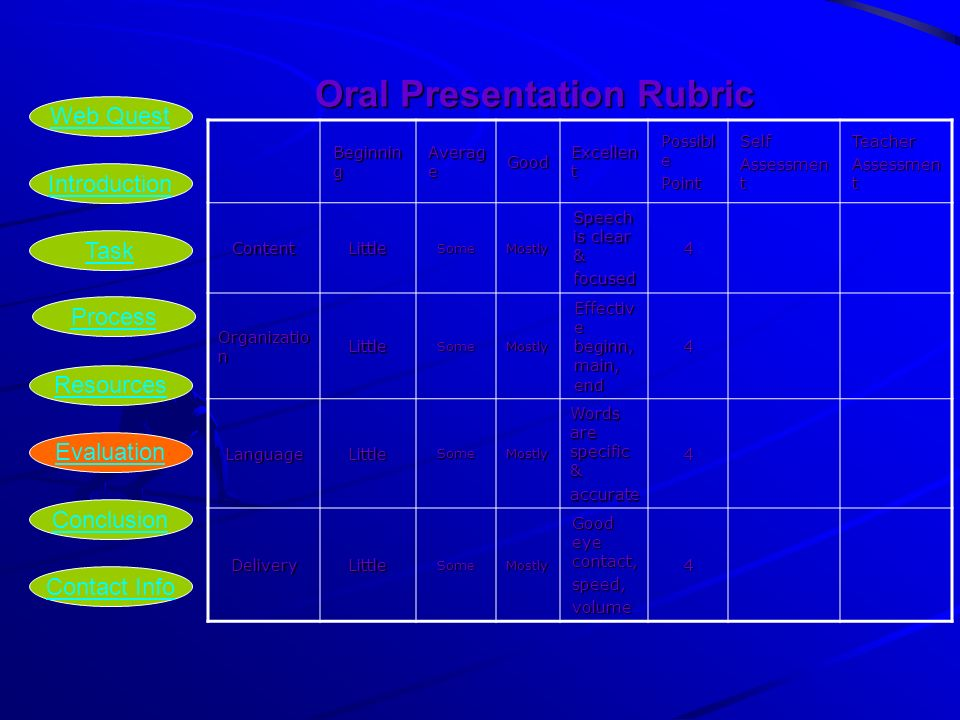 Oral Presentation Rubric Oral Presentation Rubric Beginnin g Averag e Good Excellen t Possibl e PointSelf Assessmen t Teacher ContentLittleSomeMostly Speech is clear & focused4 Organizatio n LittleSomeMostly Effectiv e beginn, main, end 4 LanguageLittleSomeMostly Words are specific & accurate4 DeliveryLittleSomeMostly Good eye contact, speed,volume4 Introduction Task Process Resources Evaluation Conclusion Web Quest Contact Info