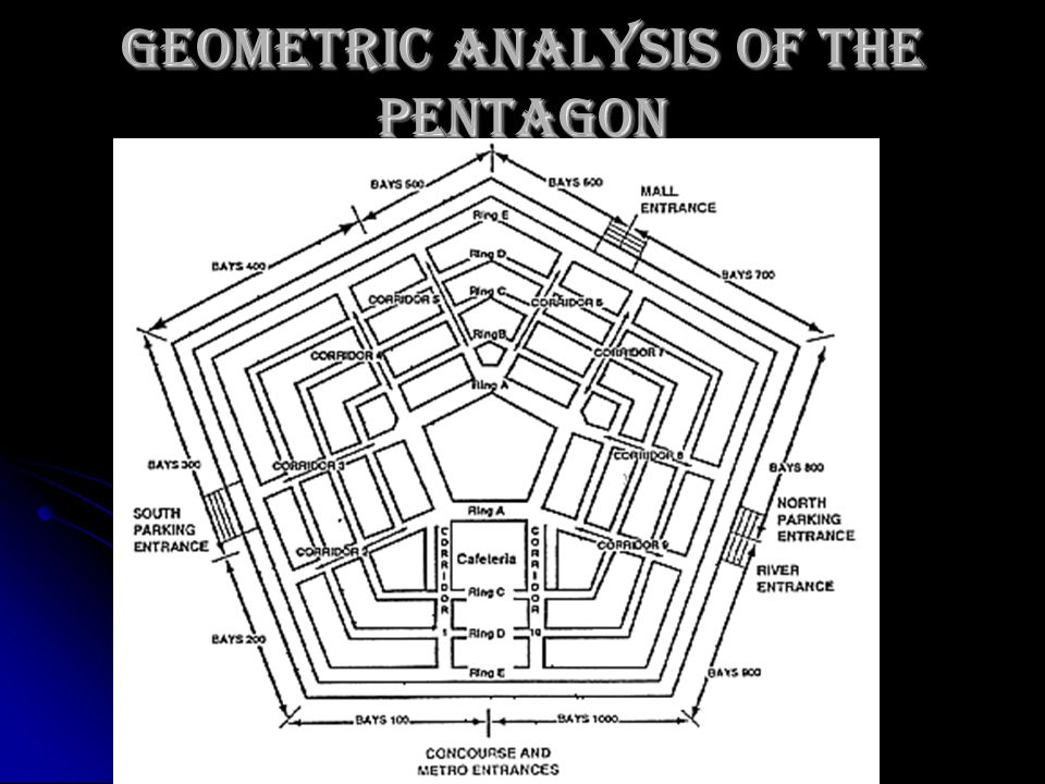 Geometric Analysis of the Pentagon