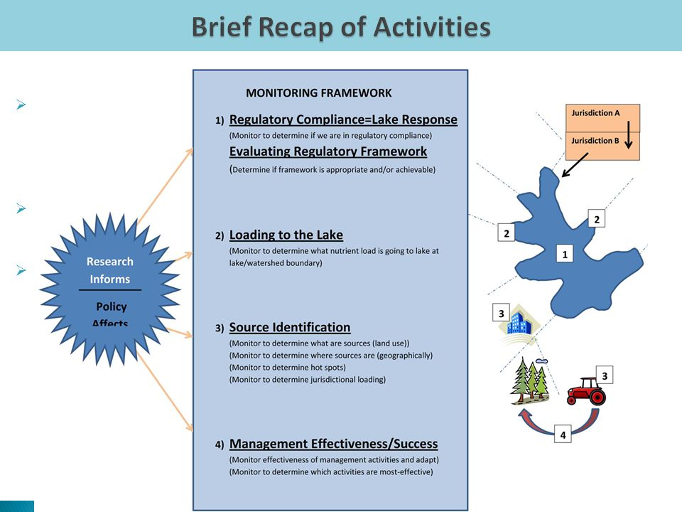 1st Large TJCOG Stakeholder Meeting (Sep 2010) Compiled objectives (100s!!) Categorized/combined objectives into themes Developed Wiki.