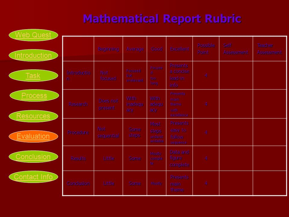Mathematical Report Rubric Mathematical Report RubricBeginningAverageGoodExcellentPossiblePointSelfAssessmentTeacherAssessment Introductio n Not focused Focused but irrelevant Focuse d too long Presents a concise lead-ininfo4 Research Does not present With inadequ acy With adequ acy Presents main theme with excellence 4 ProcedureNotsequential Some steps Moststeps underst andable Presents easy to follow sequence 4 ResultsLittleSome Mostly comple te Data and figure complete4 ConclusionLittleSomeMostlyPresents main theme 4 Introduction Task Process Resources Evaluation Conclusion Web Quest Contact Info