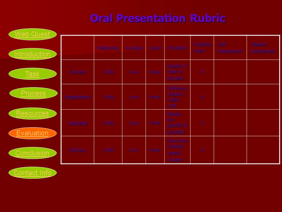 Oral Presentation Rubric Oral Presentation RubricBeginningAverageGoodExcellentPossiblePointSelfAssessmentTeacherAssessment ContentLittleSomeMostly Spe