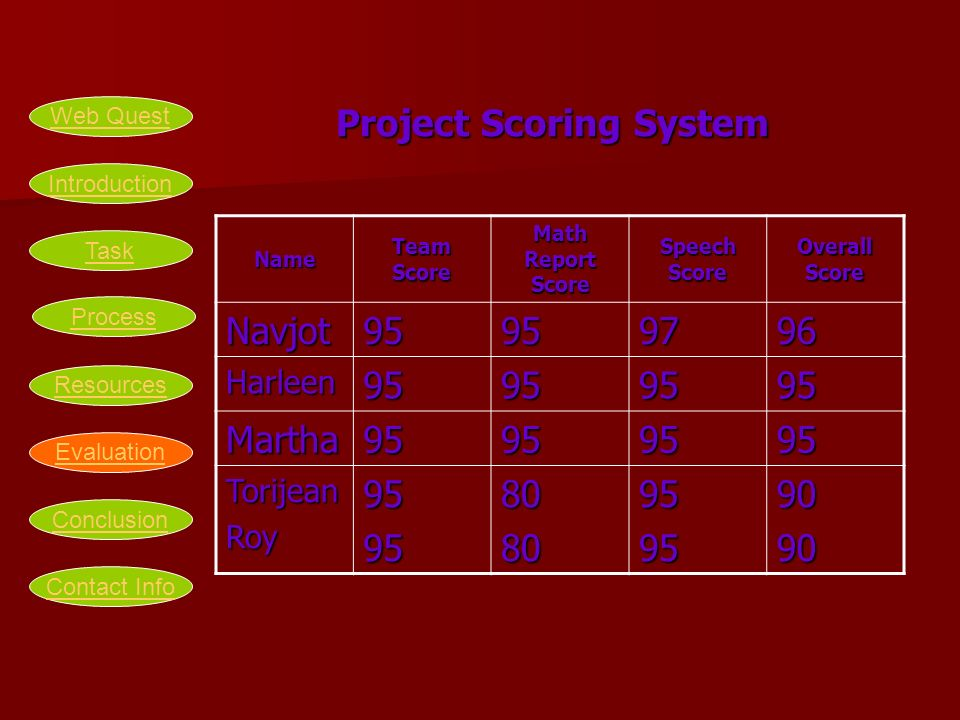 Project Scoring System Name Team Score Math Report Score Speech Score Overall Score Navjot95959796 Harleen95959595 Martha95959595 TorijeanRoy959580809