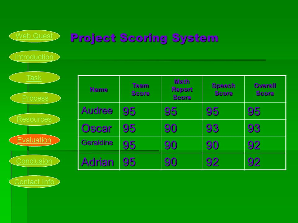 Project Scoring System Name Team Score Math Report Score Speech Score Overall Score Audree Oscar Geraldine Adrian Introduction Task Process Resources Evaluation Conclusion Web Quest Contact Info