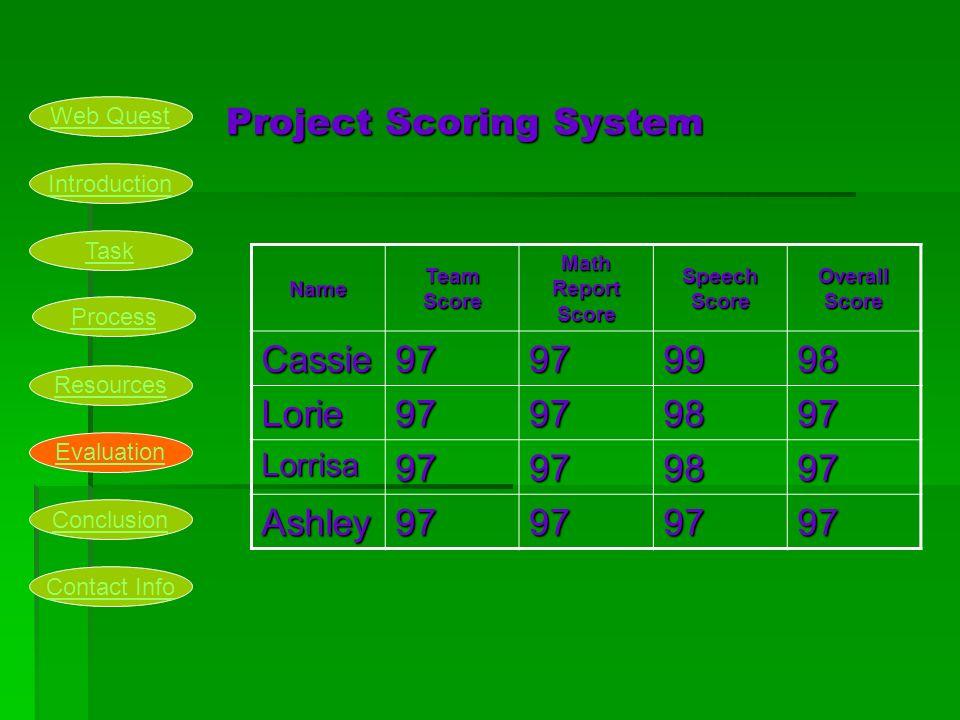 Project Scoring System Name Team Score Math Report Score Speech Score Overall Score Cassie97979998 Lorie97979897 Lorrisa97979897 Ashley97979797 Introd