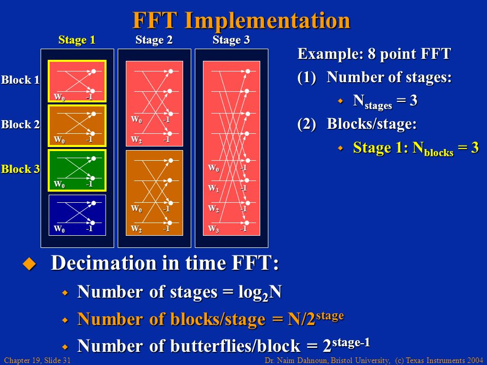 Dr. Naim Dahnoun, Bristol University, (c) Texas Instruments 2004 Chapter 19, Slide 31 Example: 8 point FFT (1)Number of stages: N stages = 3 N stages