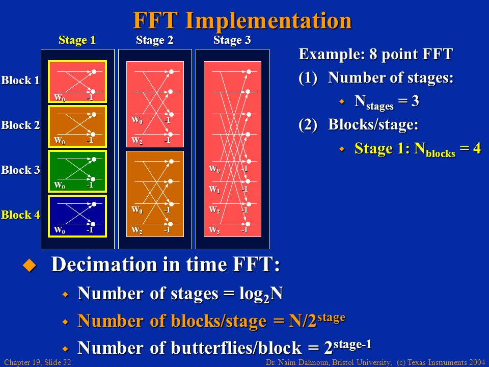 Dr. Naim Dahnoun, Bristol University, (c) Texas Instruments 2004 Chapter 19, Slide 32 Example: 8 point FFT (1)Number of stages: N stages = 3 N stages