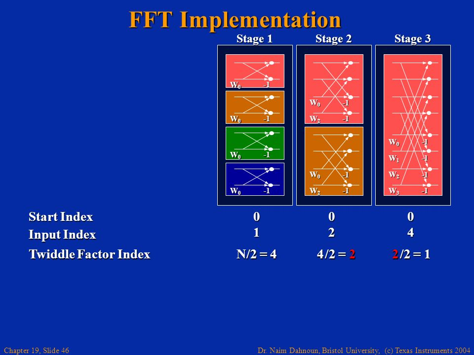 Dr. Naim Dahnoun, Bristol University, (c) Texas Instruments 2004 Chapter 19, Slide 46 FFT Implementation Twiddle Factor Index N/2 = 4 4 /2 = 2 2 /2 =