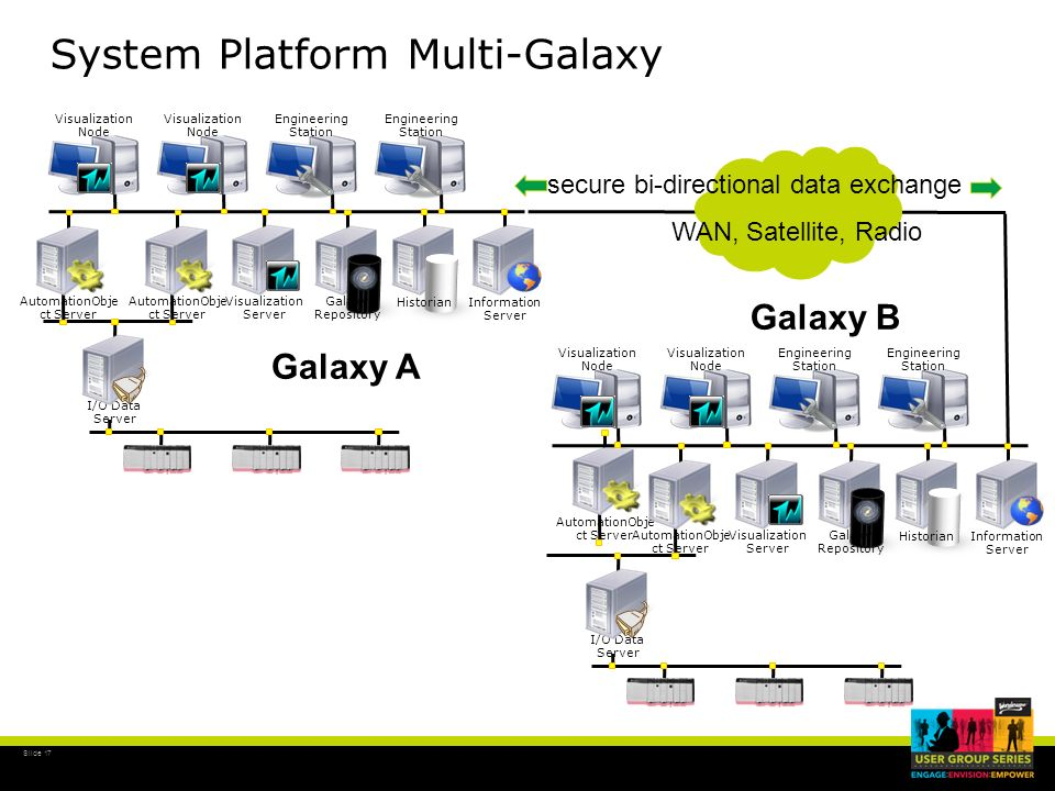Slide 17 System Platform Multi-Galaxy I/O Data Server Information Server Historian AutomationObje ct Server Visualization Node Engineering Station Gal