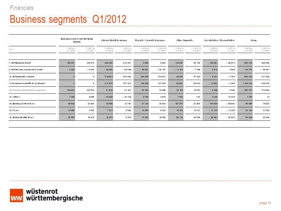 Business segments Q1/2012 Financials page 10
