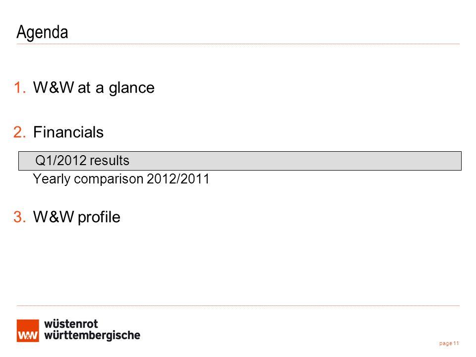 page 11 Agenda 1.W&W at a glance 2.Financials Q1/2012 results Yearly comparison 2012/2011 3.W&W profile
